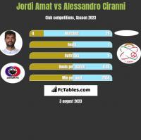 Jordi Amat vs Alessandro Ciranni h2h player stats