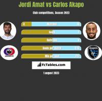 Jordi Amat vs Carlos Akapo h2h player stats