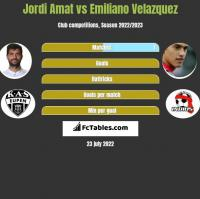 Jordi Amat vs Emiliano Velazquez h2h player stats