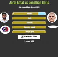 Jordi Amat vs Jonathan Heris h2h player stats