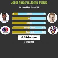 Jordi Amat vs Jorge Pulido h2h player stats