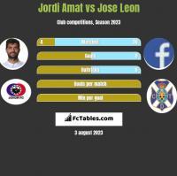 Jordi Amat vs Jose Leon h2h player stats