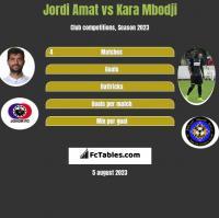 Jordi Amat vs Kara Mbodji h2h player stats