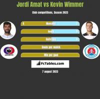 Jordi Amat vs Kevin Wimmer h2h player stats