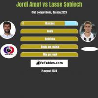 Jordi Amat vs Lasse Sobiech h2h player stats