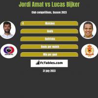 Jordi Amat vs Lucas Bijker h2h player stats