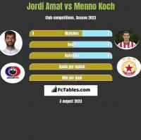 Jordi Amat vs Menno Koch h2h player stats