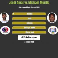 Jordi Amat vs Michael Murillo h2h player stats