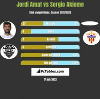 Jordi Amat vs Sergio Akieme h2h player stats