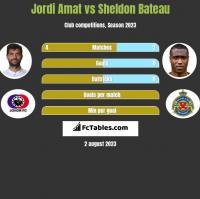 Jordi Amat vs Sheldon Bateau h2h player stats