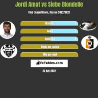 Jordi Amat vs Siebe Blondelle h2h player stats