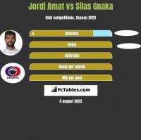 Jordi Amat vs Silas Gnaka h2h player stats