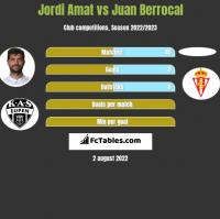 Jordi Amat vs Juan Berrocal h2h player stats