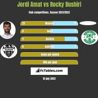 Jordi Amat vs Rocky Bushiri h2h player stats