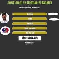 Jordi Amat vs Hotman El Kababri h2h player stats