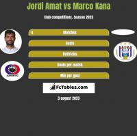 Jordi Amat vs Marco Kana h2h player stats