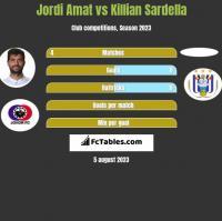 Jordi Amat vs Killian Sardella h2h player stats