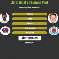 Jordi Amat vs Siemen Voet h2h player stats