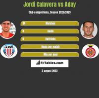 Jordi Calavera vs Aday h2h player stats