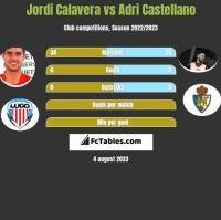 Jordi Calavera vs Adri Castellano h2h player stats