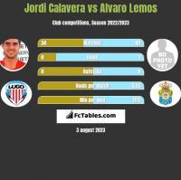Jordi Calavera vs Alvaro Lemos h2h player stats