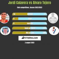 Jordi Calavera vs Alvaro Tejero h2h player stats