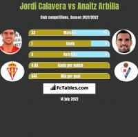 Jordi Calavera vs Anaitz Arbilla h2h player stats