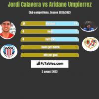 Jordi Calavera vs Aridane Umpierrez h2h player stats