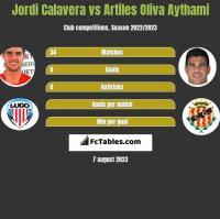 Jordi Calavera vs Artiles Oliva Aythami h2h player stats