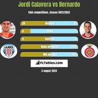 Jordi Calavera vs Bernardo h2h player stats