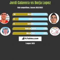 Jordi Calavera vs Borja Lopez h2h player stats