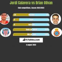 Jordi Calavera vs Brian Olivan h2h player stats