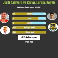 Jordi Calavera vs Carlos Lorens Bellvis h2h player stats