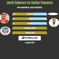 Jordi Calavera vs Carlos Pomares h2h player stats