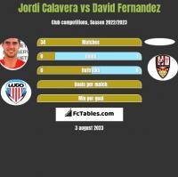 Jordi Calavera vs David Fernandez h2h player stats