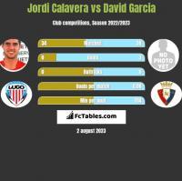 Jordi Calavera vs David Garcia h2h player stats