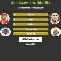 Jordi Calavera vs Didac Vila h2h player stats