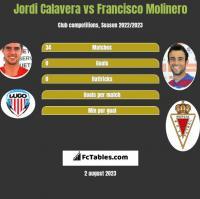 Jordi Calavera vs Francisco Molinero h2h player stats