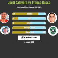 Jordi Calavera vs Franco Russo h2h player stats