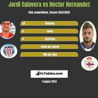 Jordi Calavera vs Hector Hernandez h2h player stats