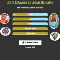 Jordi Calavera vs Jonas Ramalho h2h player stats