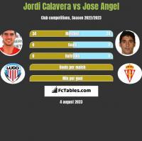 Jordi Calavera vs Jose Angel h2h player stats