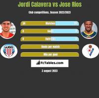 Jordi Calavera vs Jose Rios h2h player stats