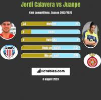 Jordi Calavera vs Juanpe h2h player stats