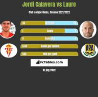 Jordi Calavera vs Laure h2h player stats