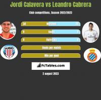 Jordi Calavera vs Leandro Cabrera h2h player stats