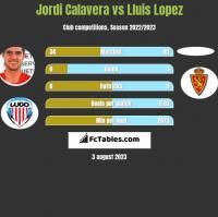 Jordi Calavera vs Lluis Lopez h2h player stats