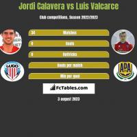 Jordi Calavera vs Luis Valcarce h2h player stats