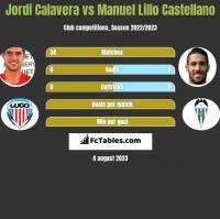 Jordi Calavera vs Manuel Lillo Castellano h2h player stats