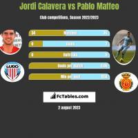 Jordi Calavera vs Pablo Maffeo h2h player stats